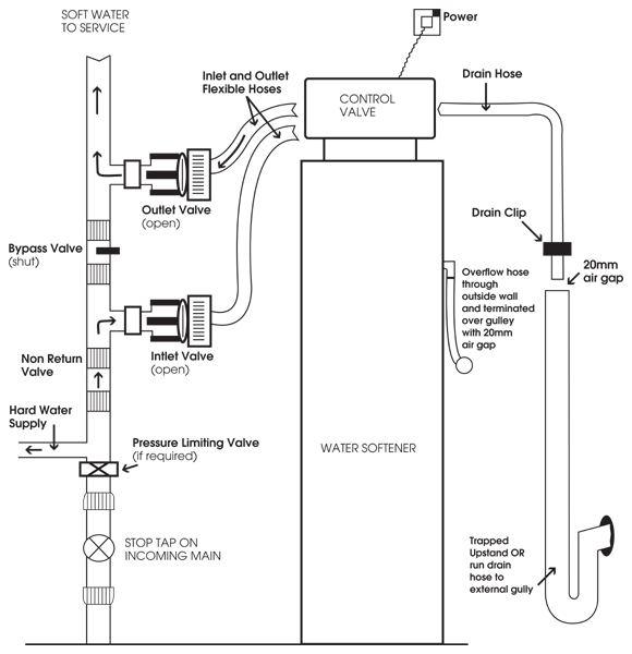 Water Softener Installation Layout  U2013 Monarch Water